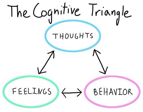 The cognitive triangle: thoughts <> feelings <> behavior